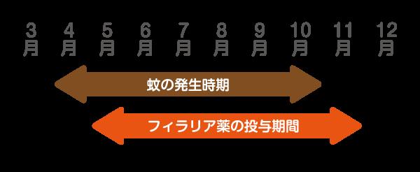 秋のお知らせ_フィラリア薬